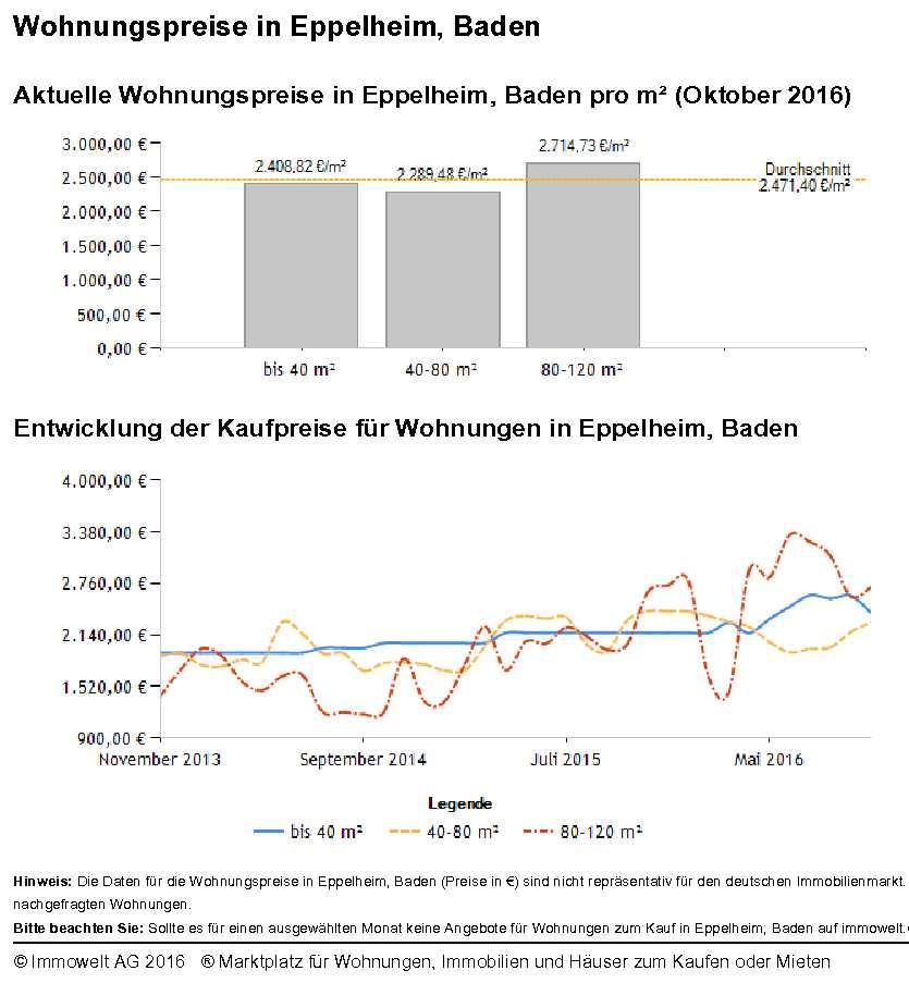 Eppelheim Wohnungspreise