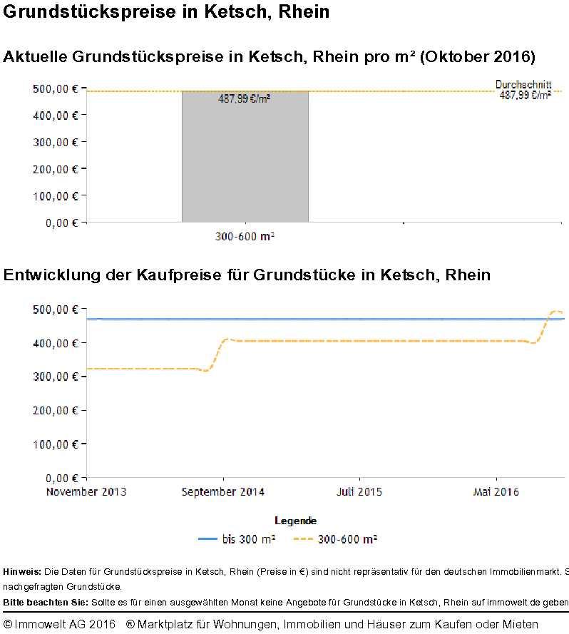 Grundstückspreis Ketsch 2016