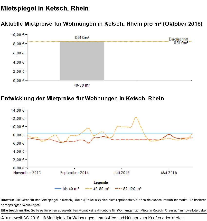 Mietspiegel Ketsch Rhein 2016