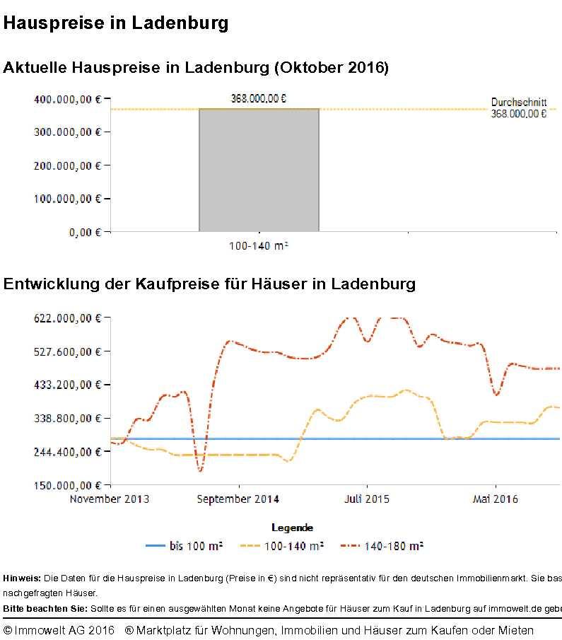 Ladenburg Hauspreise