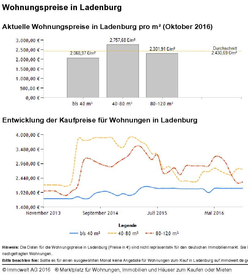 Ladenburg Wohnungspreise