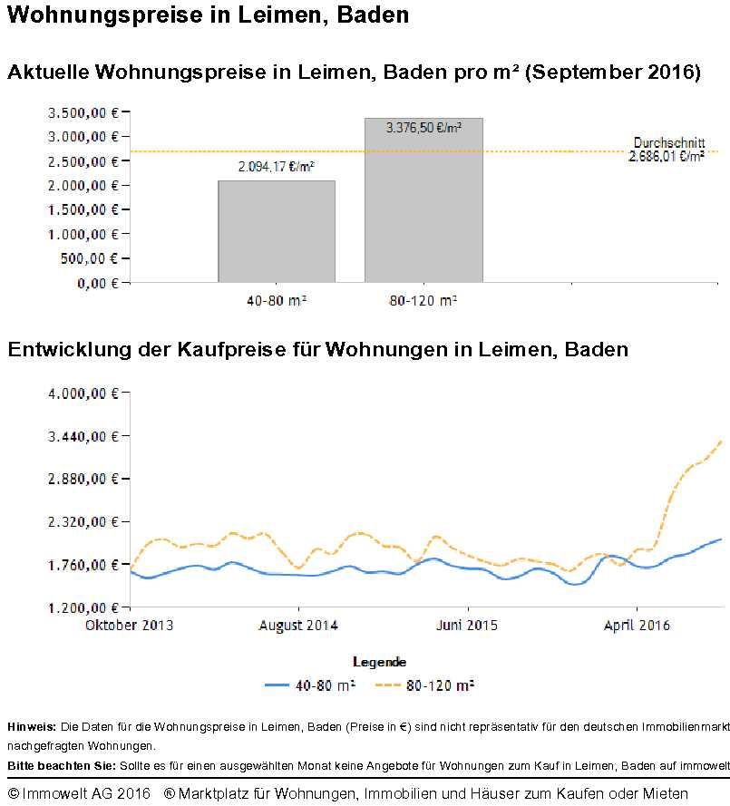 Nussloch Wohnungspreise
