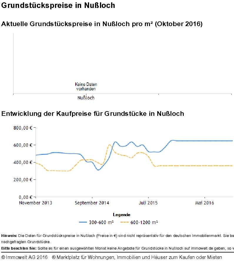 Grundstückspreise Nußloch 2016