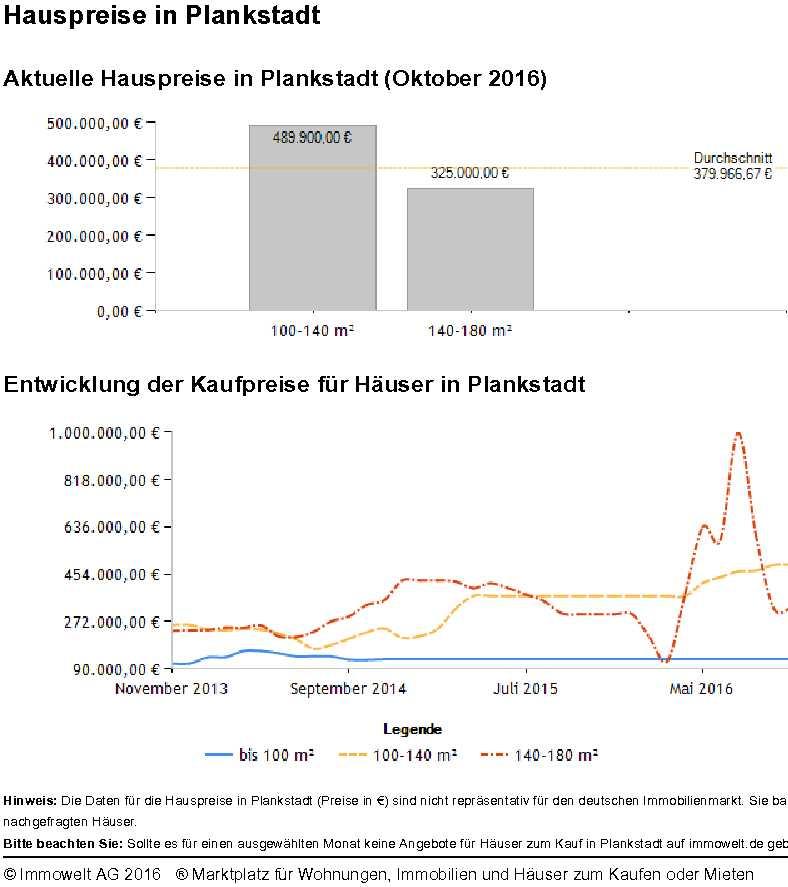 Hauspreise Plankstadt