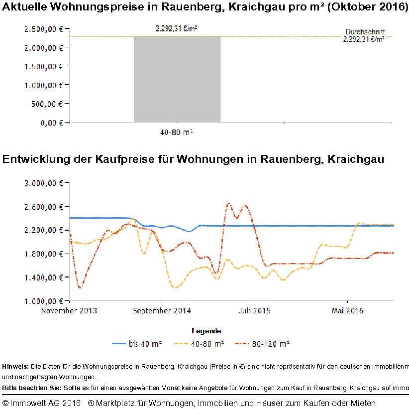 Rauenberg Wohnungspreise