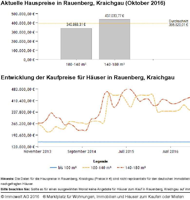 Hauspreise Rauenberg