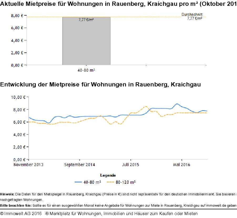 Mietspiegel Rauenberg
