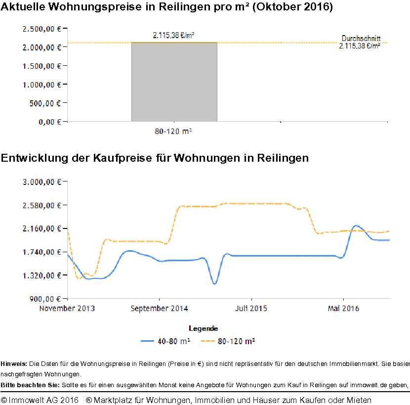 Reilingen Wohnungspreise