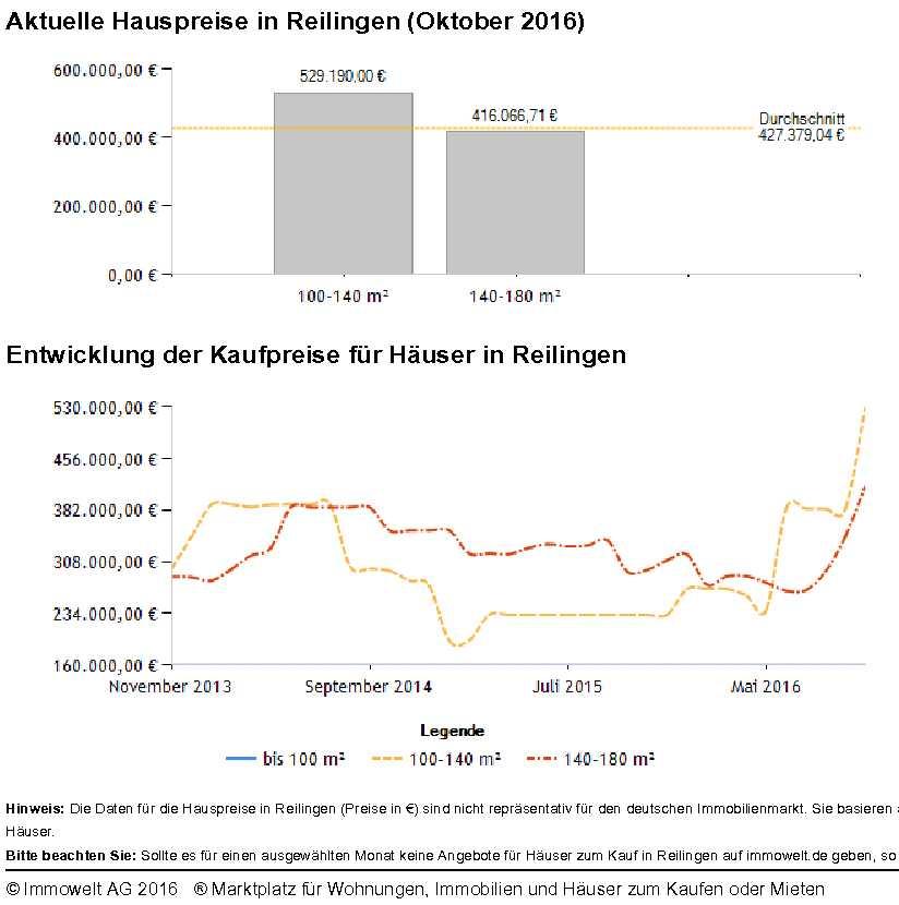 Hauspreise Reilingen