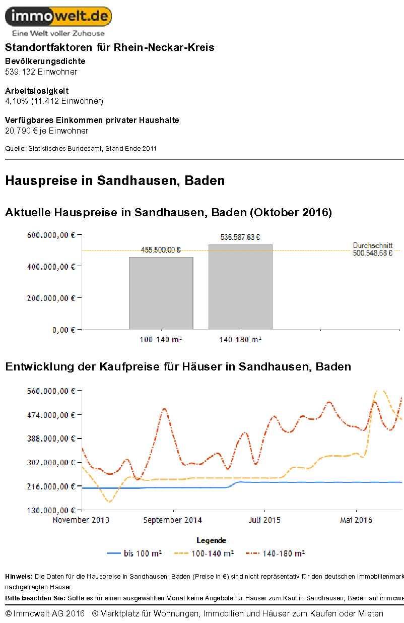 Hauspreise Sandhausen