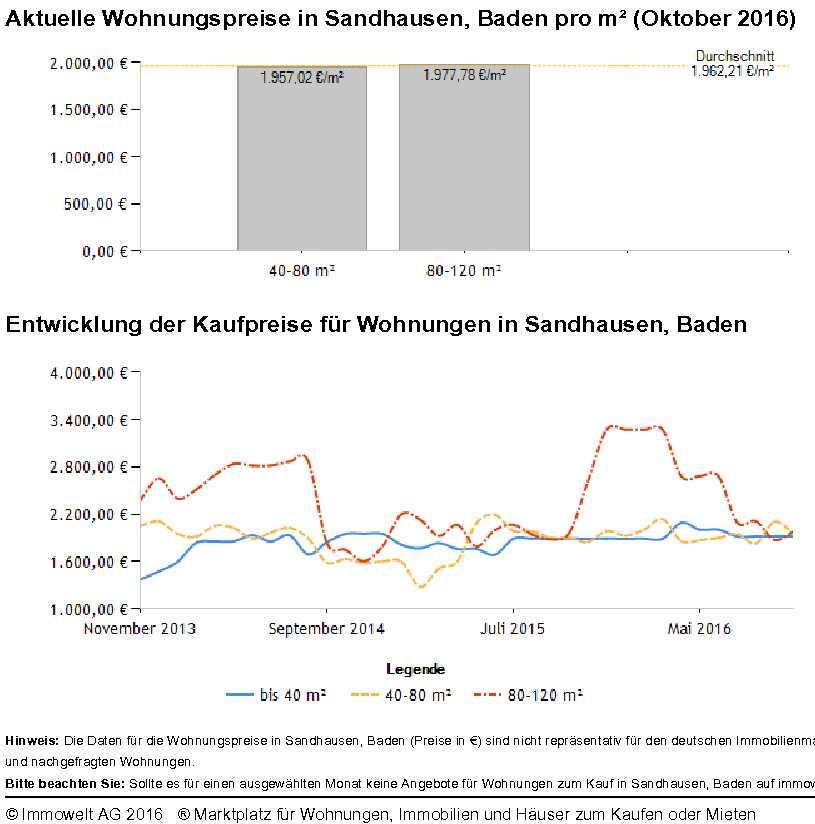 Sandhausen Wohnungspreise