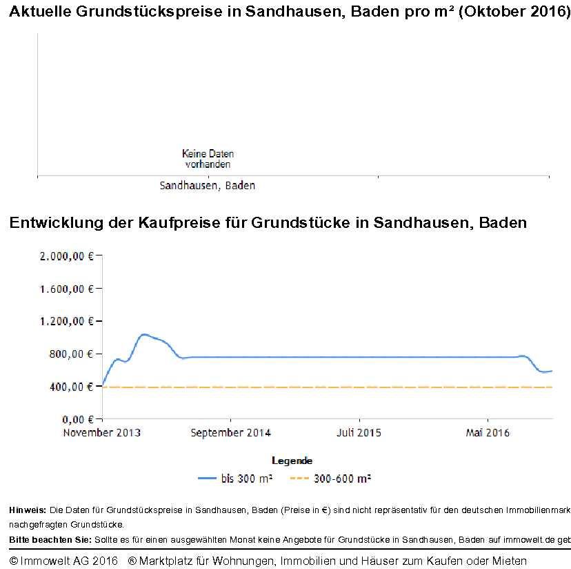 Grundstückspreise Sandhausen