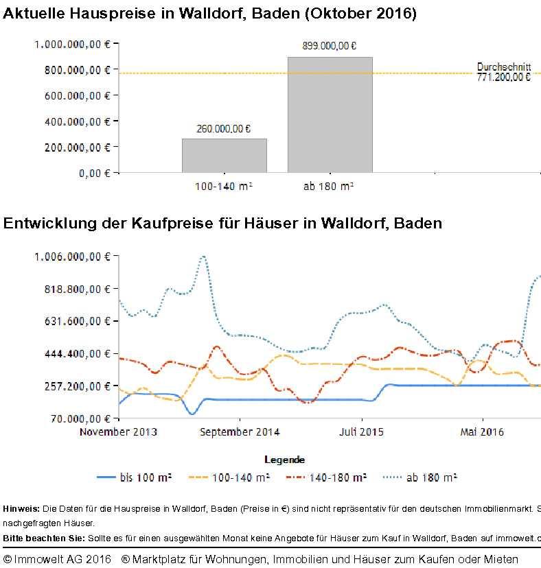 Hauspreise Walldorf