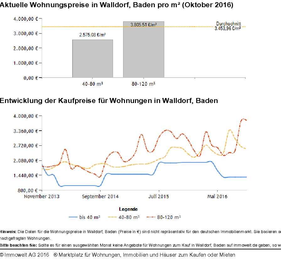 Walldorf Wohnungspreise