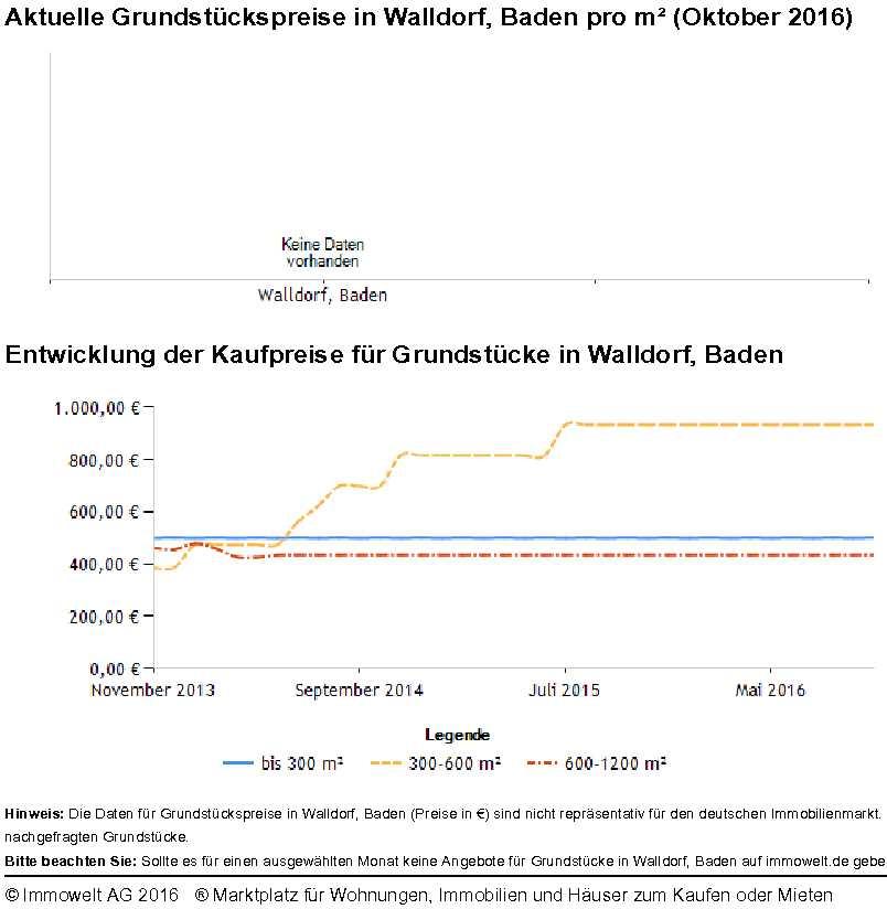 Grundstückspreise Walldorf