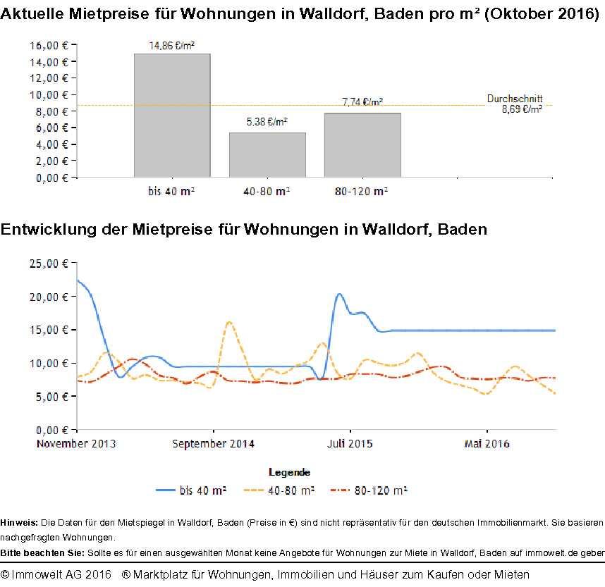 Mietspiegel Walldorf