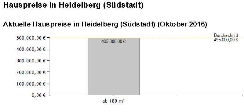 HD Südstadt aktuelle Hauspreise