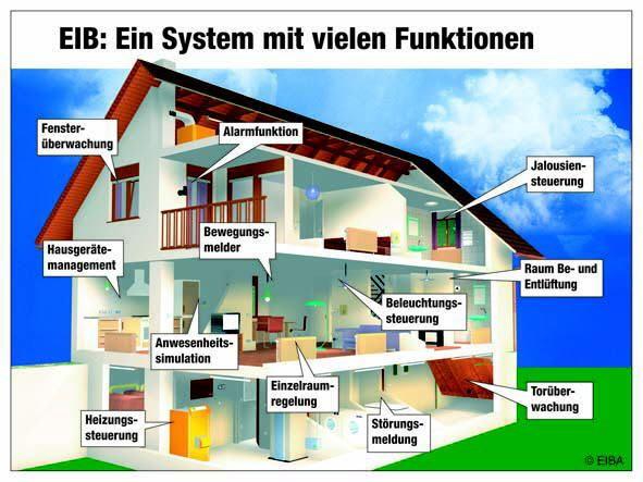 EIB Ein System mit vielen Funktionen