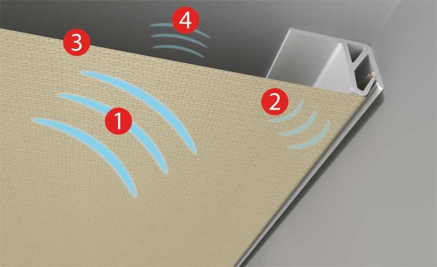 schematische darstellung mit nummerierung der schallwellen bei clipso akustikgewebe deckenmontage
