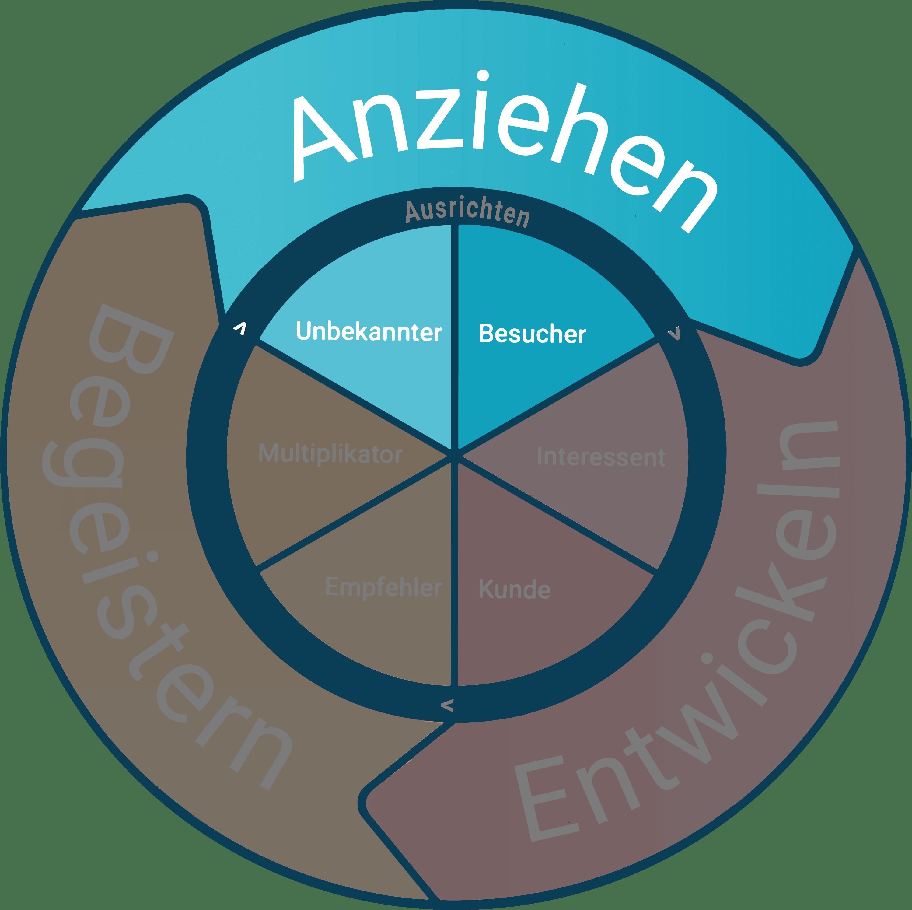 Flywheel Phase Anziehen