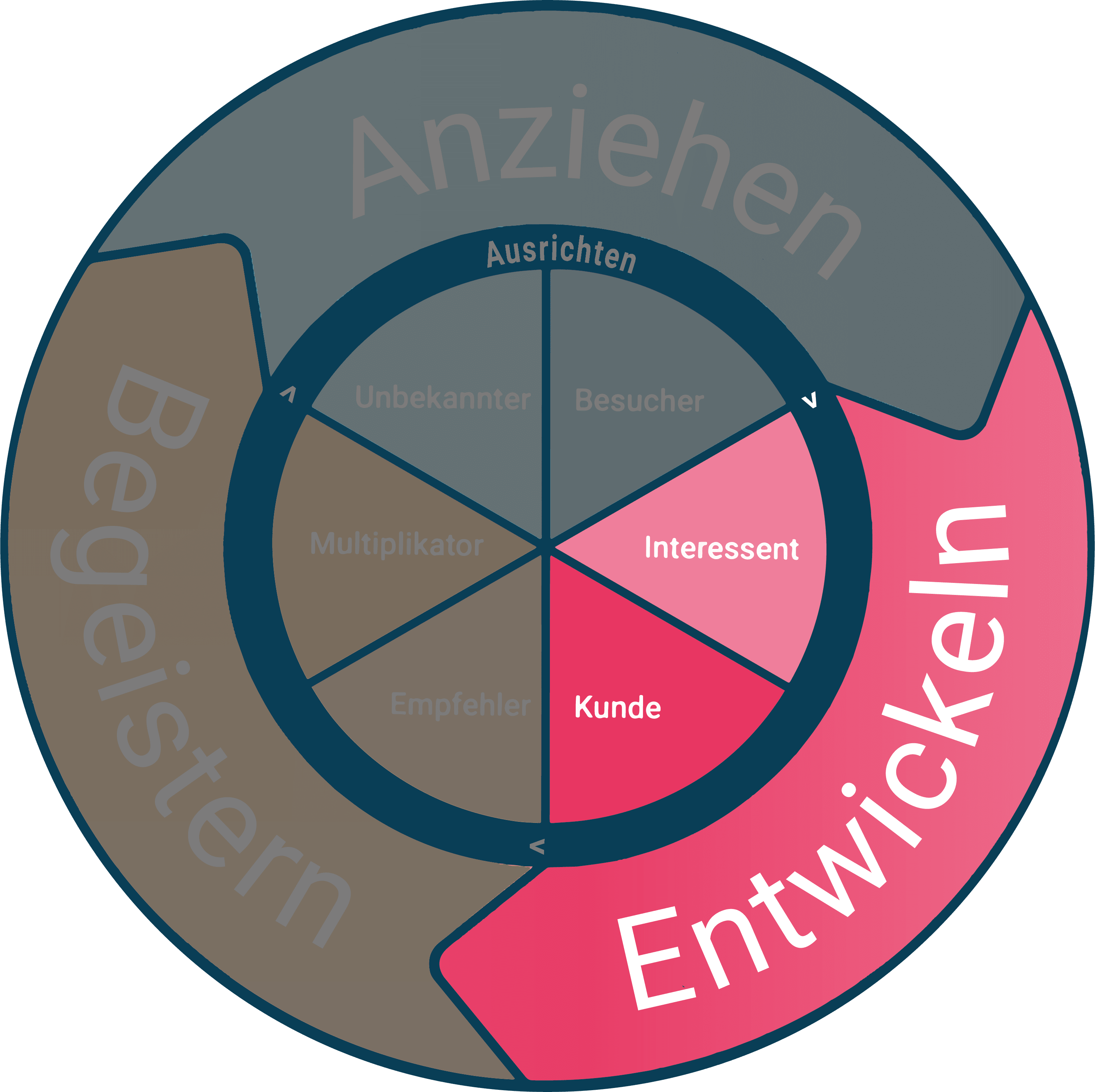 Flywheel Phase Entwickeln