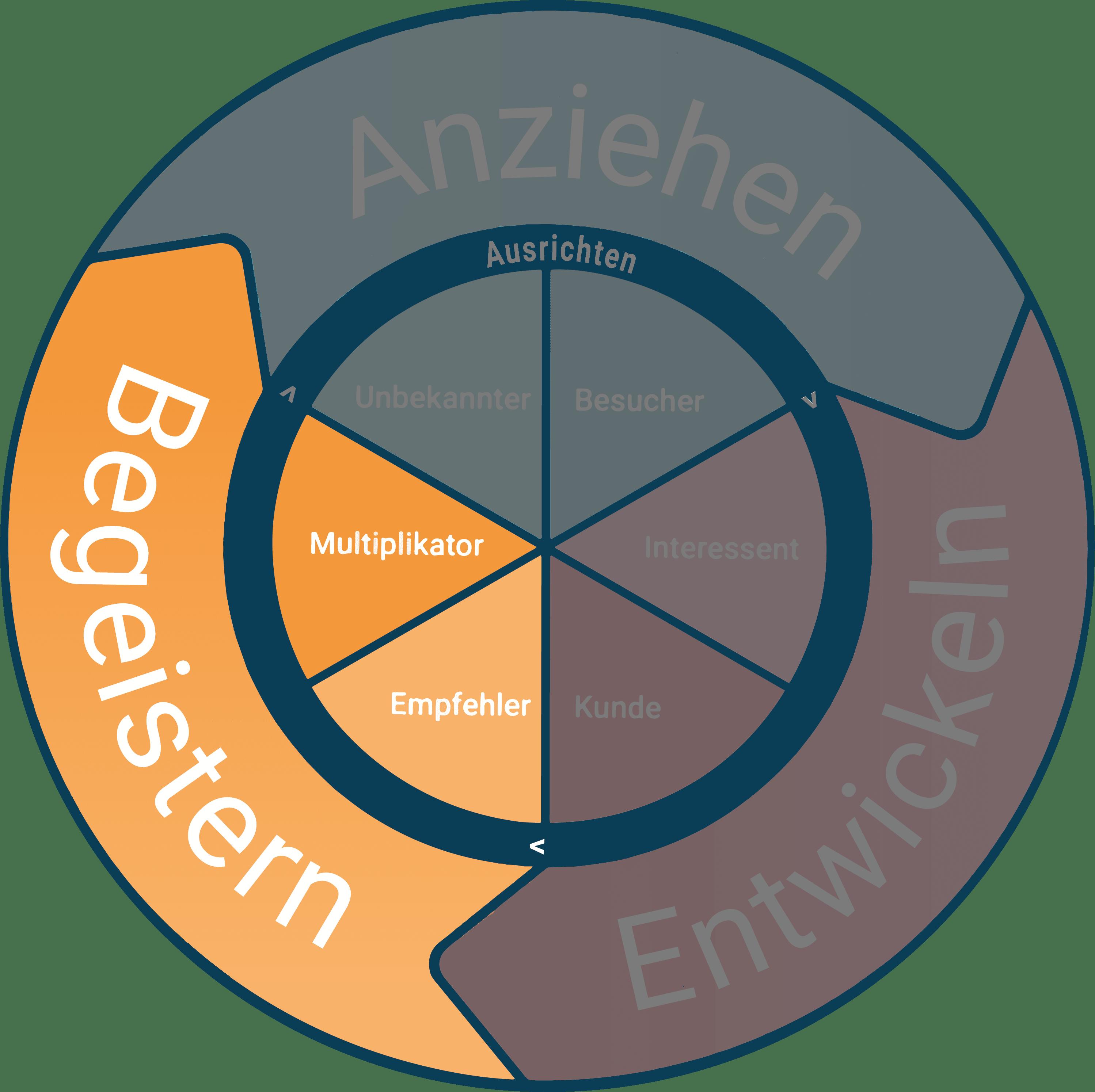 Flywheel Phase Begeistern