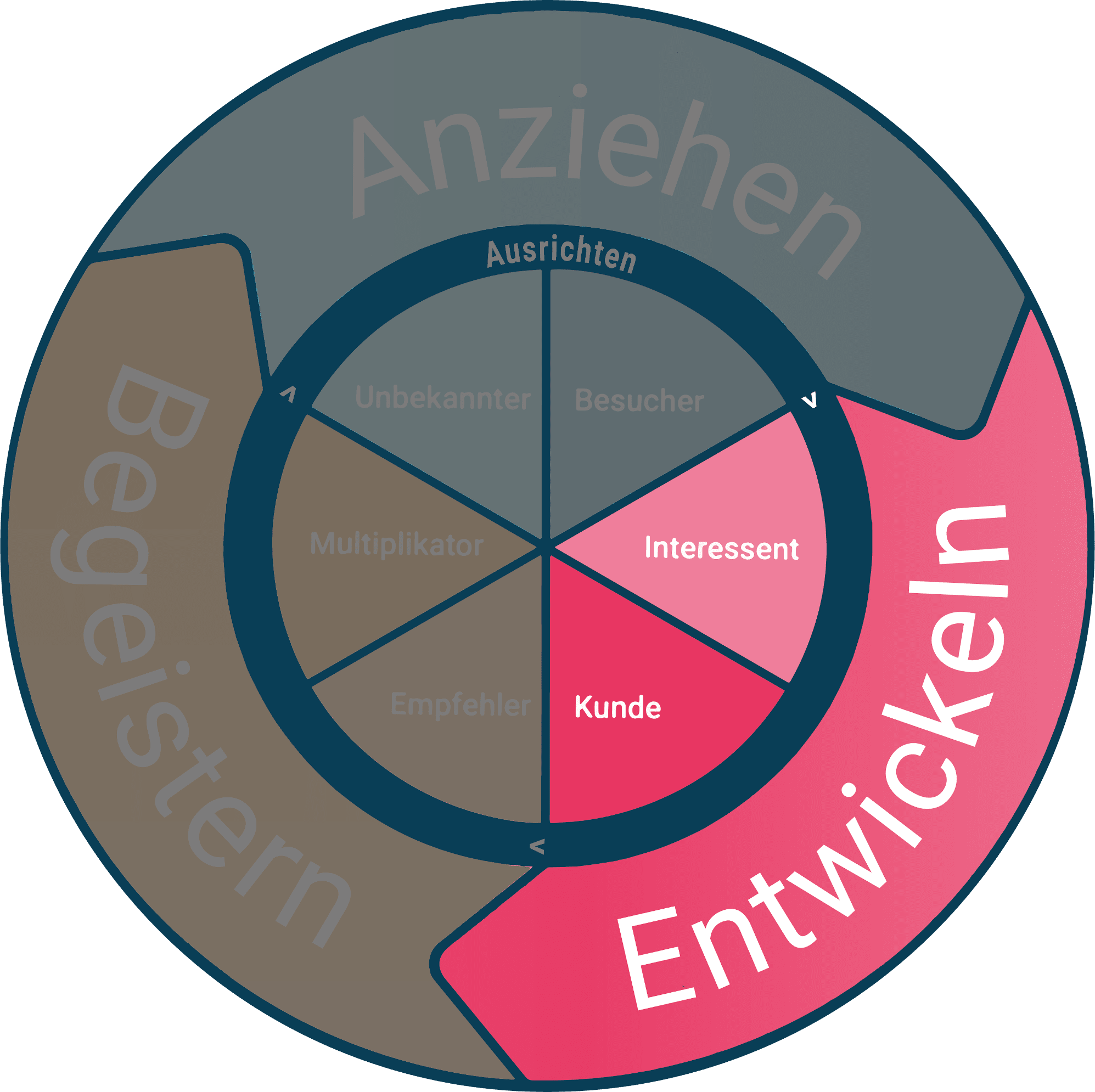 Inbound Marketing Phase 3: Entwickeln