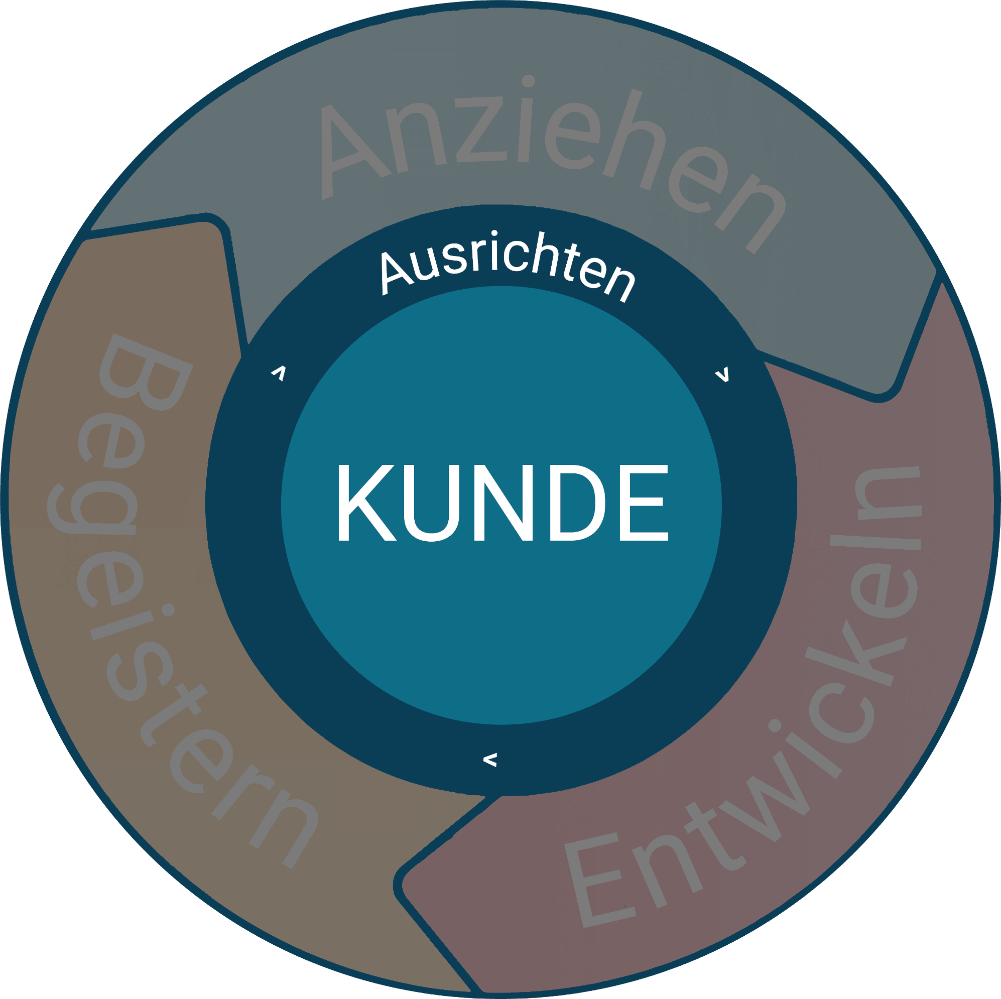 Inbound Marketing Phase 1: Ausrichten