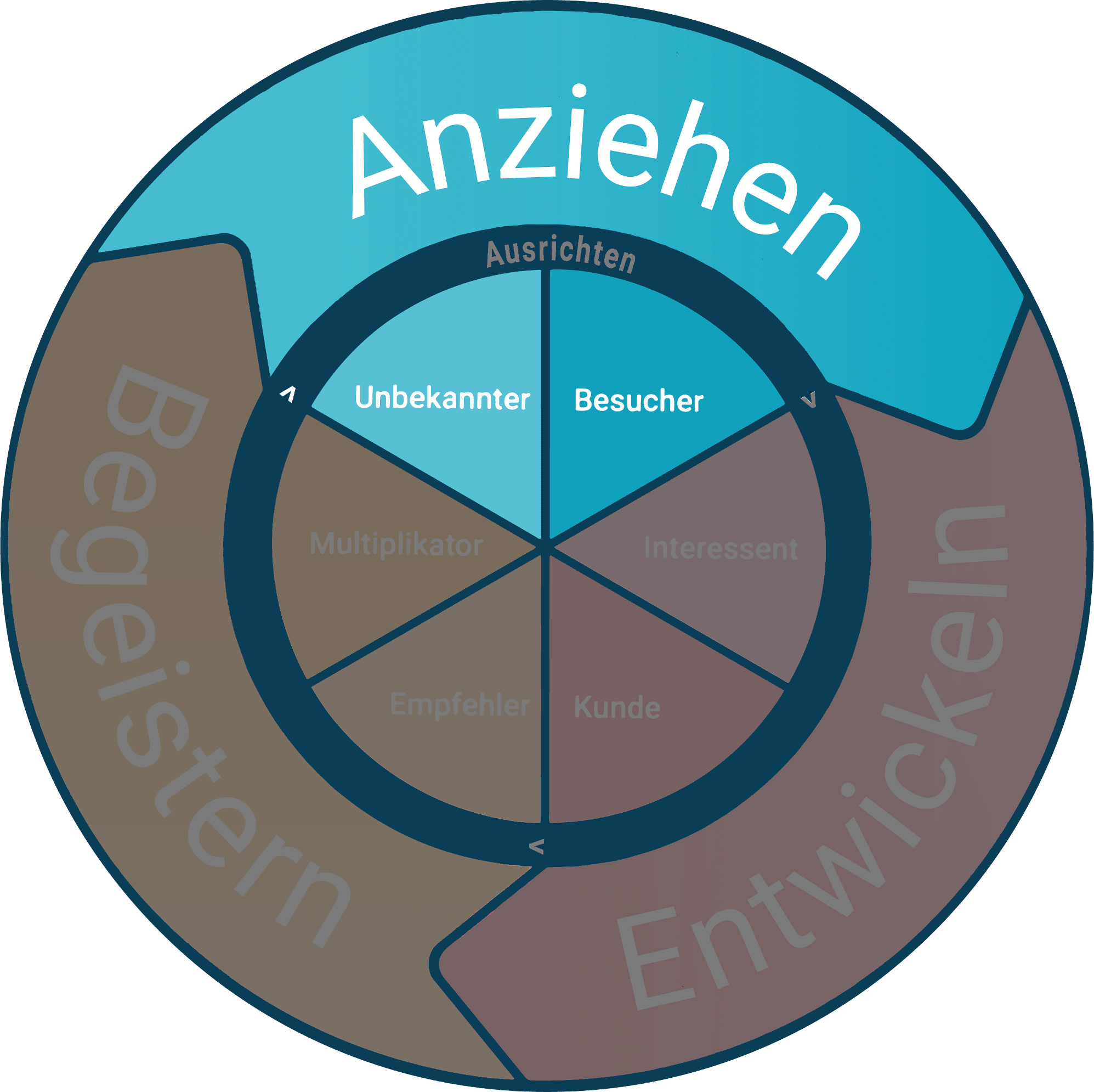 Inbound Marketing Phase 2: Anziehen