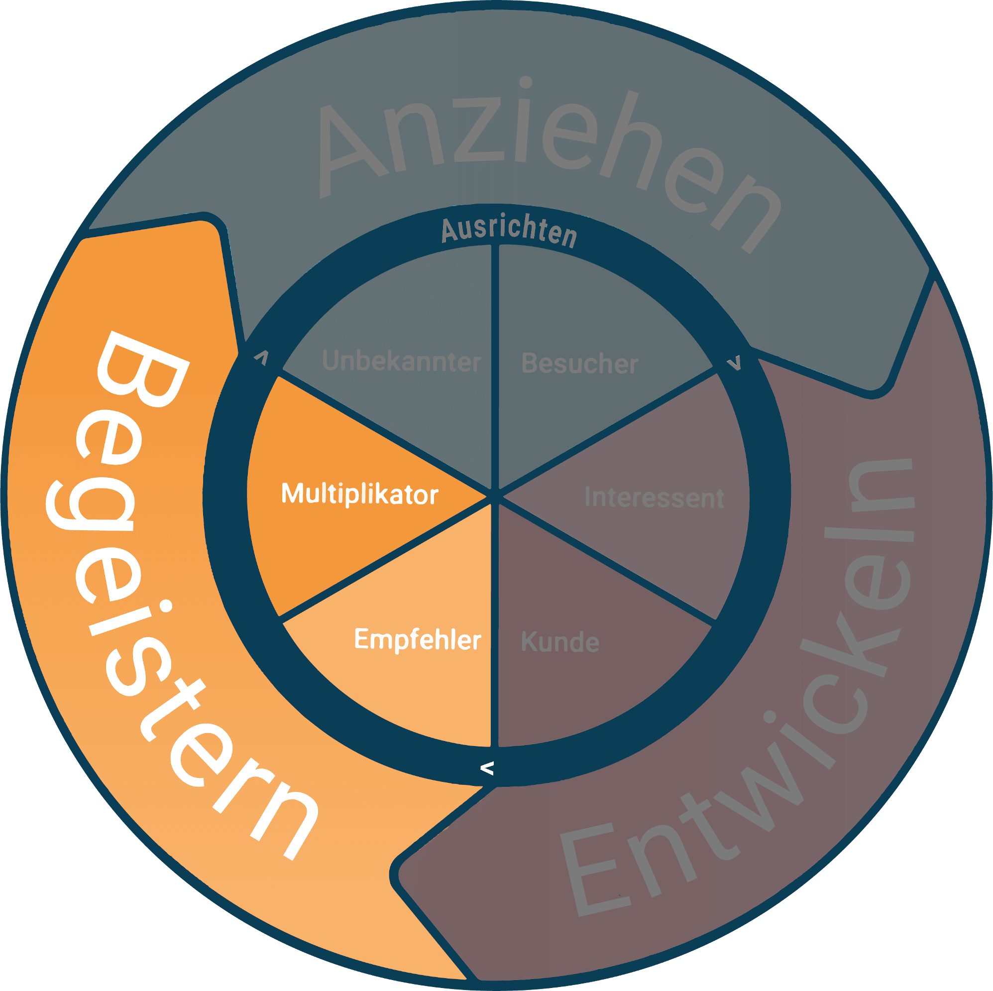 Inbound Marketing Phase 4: Begeistern