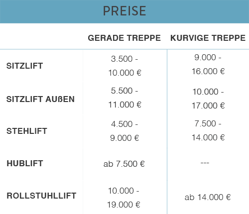 preise-treppenlifte