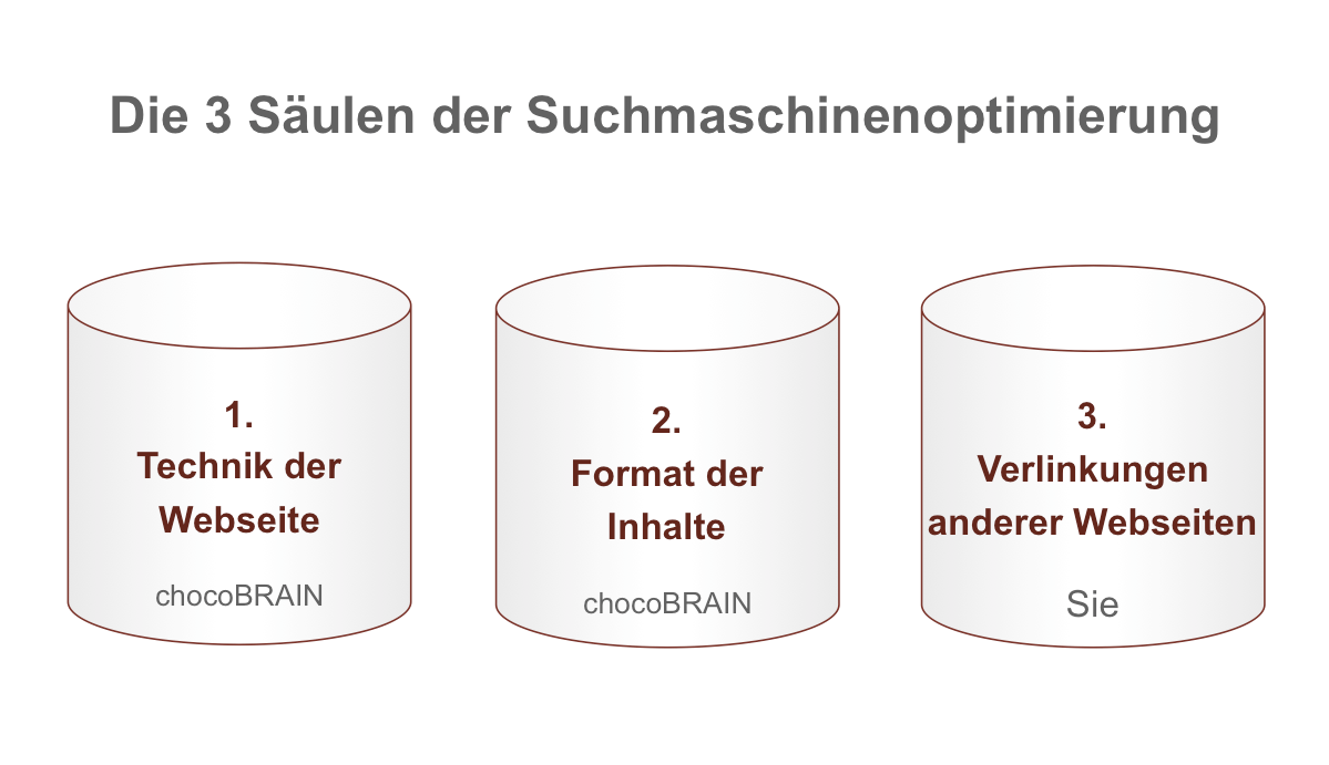 3 Säulen Backlinks