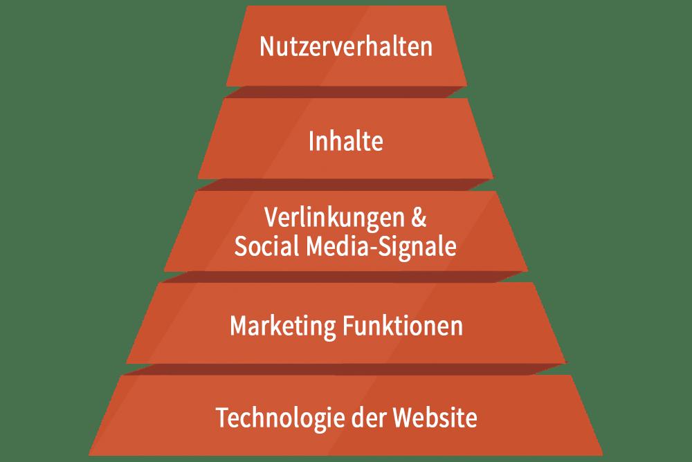 Blog Seriöse SEO Pyramiden_SEO_Grafik_alt