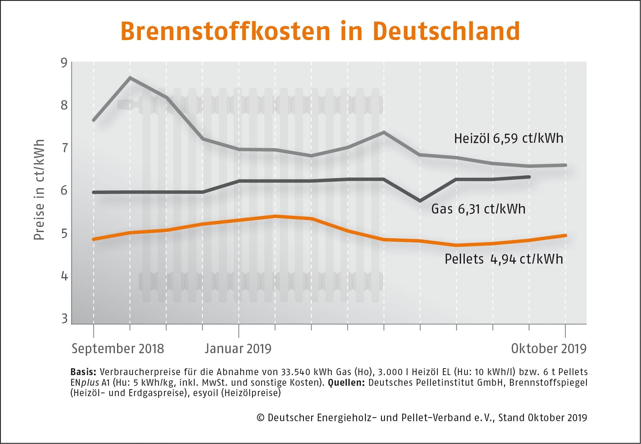 BrennstoffkostenvergleichOktober 2019