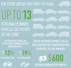 Zipcar Eco Facts