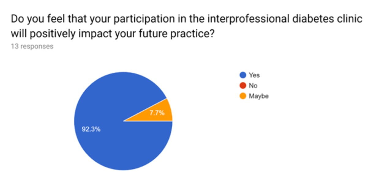 Pie chart explaining how participants feel their participation in the inter-professional diabetes clinic will positively impact their future practice.