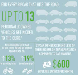 Zipcar Eco Facts