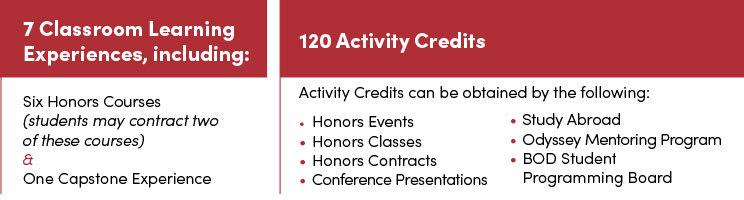 Honors Program Requirements