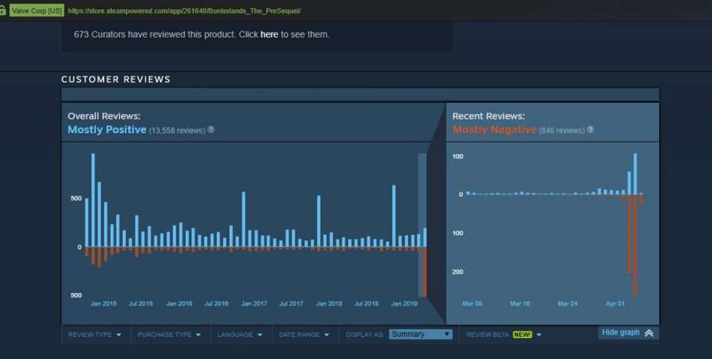 Halaman Steam Borderlands Diserbu Review Negatif