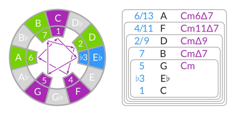 Cómo construir acordes desde la escala menor melódica