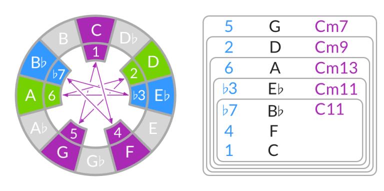 Cómo construir acordes de cuarta en modo dórico