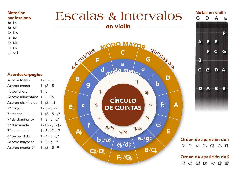 Escalas, intervalos y círculo de quintas al violín