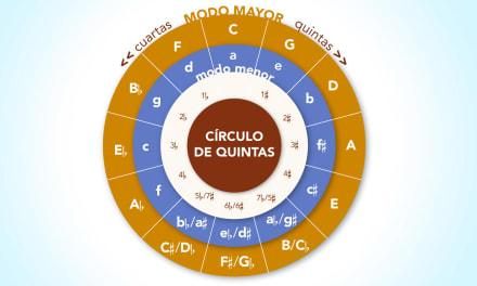 Infografía de escalas e intervalos (2ª parte)