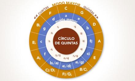 Infografía de escalas e intervalos (1ª parte)