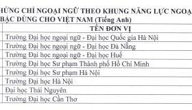 https://vnn-imgs-f.vgcloud.vn/2019/05/21/15/danh-sach-cac-don-vi-du-dieu-kien-to-chuc-thi-va-cap-chung-chi-ngoai-ngu-theo-khung-6-bac.jpg