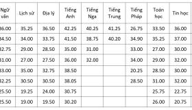 https://vnn-imgs-f.vgcloud.vn/2019/05/24/18/diem-chuan-vao-lop-10-truong-chuyen-tai-ha-noi-qua-cac-nam-3.png