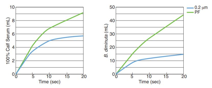 5 Micron Syringe Filter