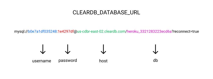 ClearDB db