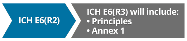 graphic showing changes for ICH E6(R3)