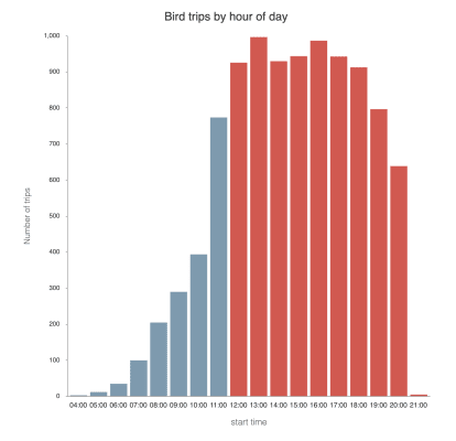 Louisville Bird data